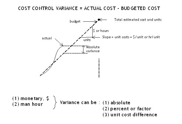 Cost Variance dan Pengendalian Jadwal