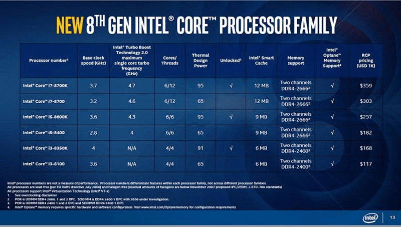 Here is what you are getiing from each processor