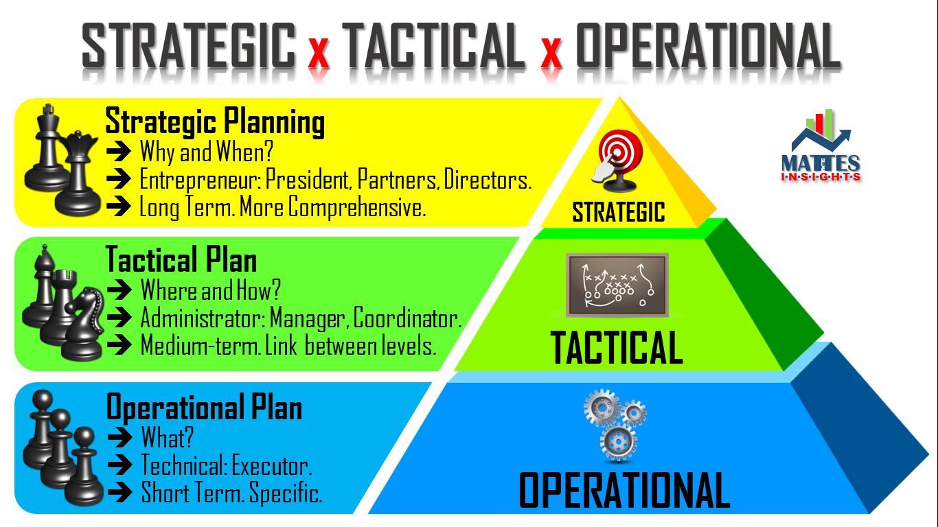 Define business plan