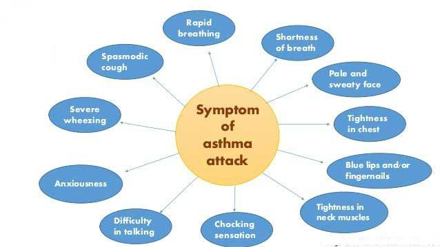 Symptoms of an Asthma Attack