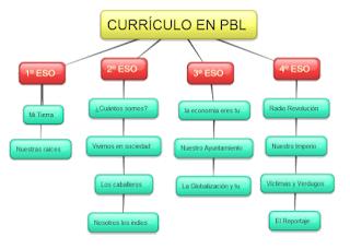 http://tacticasc.blogspot.com.es/2013/06/un-curriculum-de-ciencias-sociales-en.html