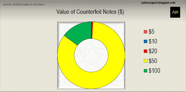 Value of counterfeit notes