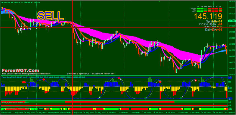 Best take profit strategy forex