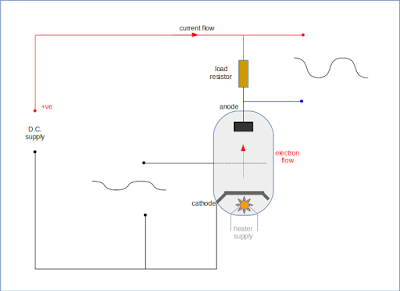 thermionic valve triode