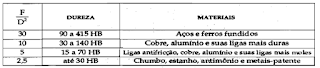 Fatores de carga utilizados e respectivas faixas de dureza e indicações