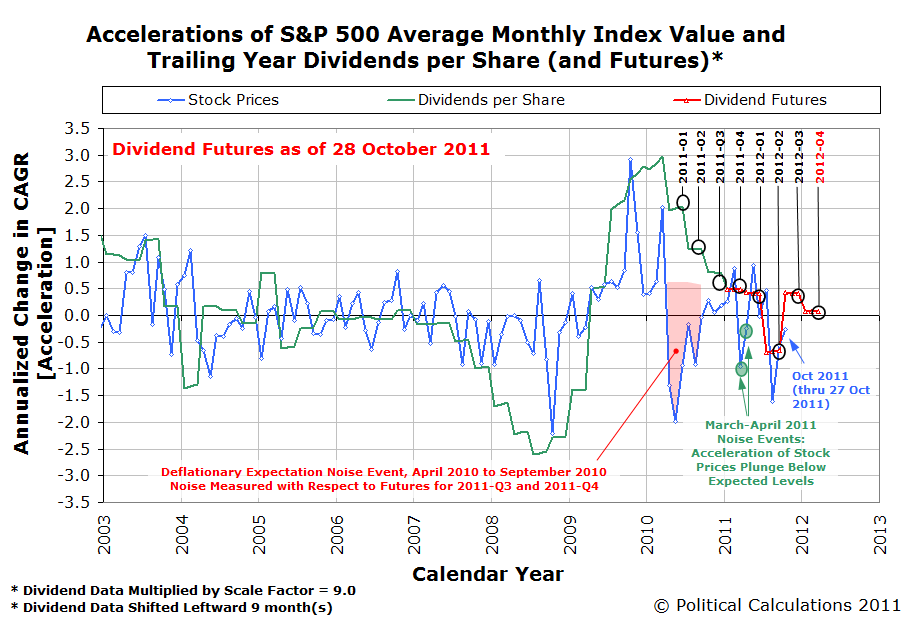 Accelerations of S&P 500 Average Monthly Index Value and Trailing Year Dividends per Share (and Futures)* as of 28 October 2011