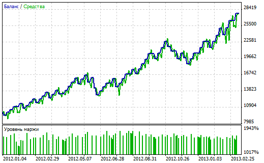 Free forex ea for mt5