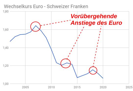 Linienchart der fallenden Euro Schweizer Franken Kursentwicklung 2002-2020