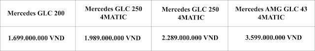 Bảng so sanh giá xe Mercedes GLC 250 4MATIC 2019 tại Mercedes Trường Chinh
