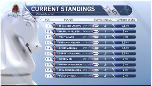 Le Français Maxime Vachier-Lagrave en tête du classement de la Sinquefield Cup après la ronde 5
