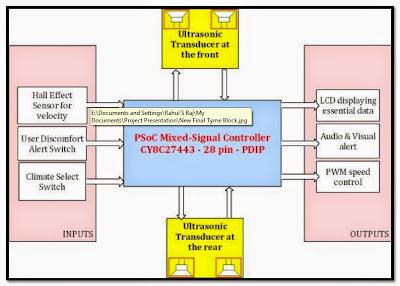 Highway Linear Collision Prevention in Automobiles