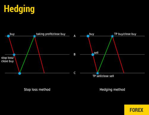 Cara Mengatasi Resiko Hedging Forex di TICKMILL