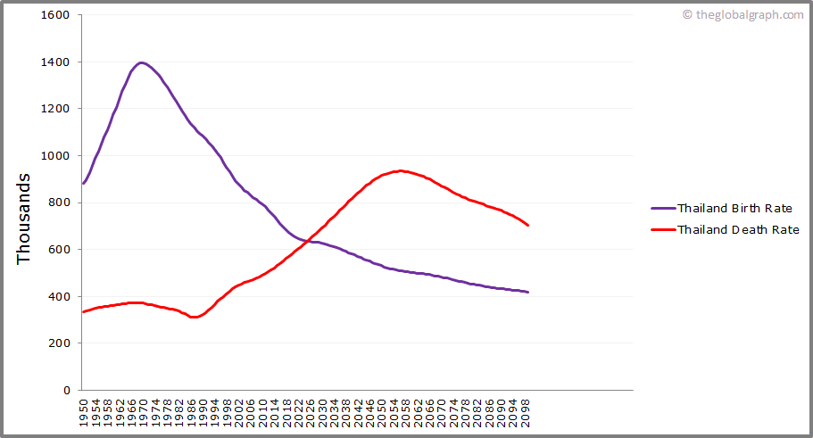 Thailand  Birth and Death Rate
