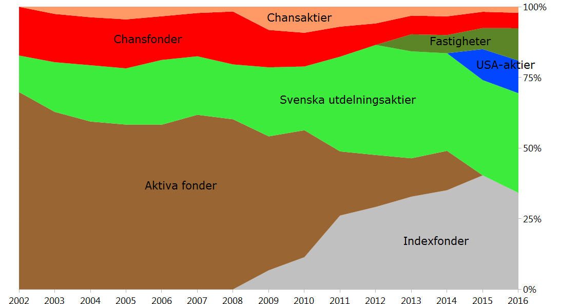 swedbank aktier