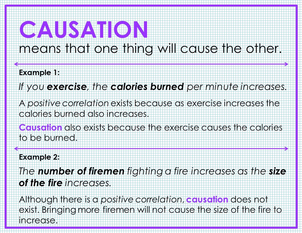 Fjhs Algebra 1 Correlation Vs Causation