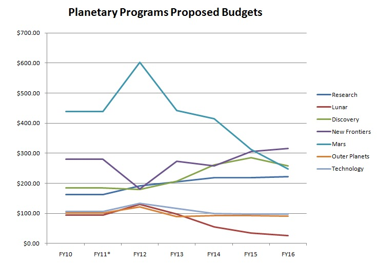 NASA's Yearly Budget - Pics about space