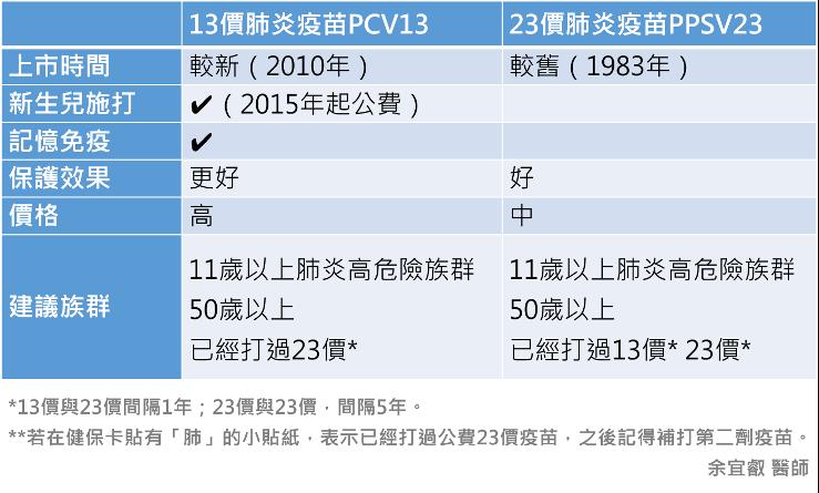 13價肺炎疫苗與23價肺炎疫苗的差異