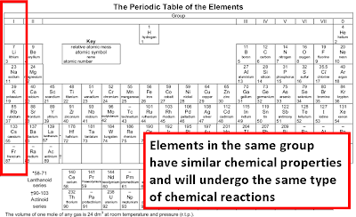 Periods On The Periodic Table