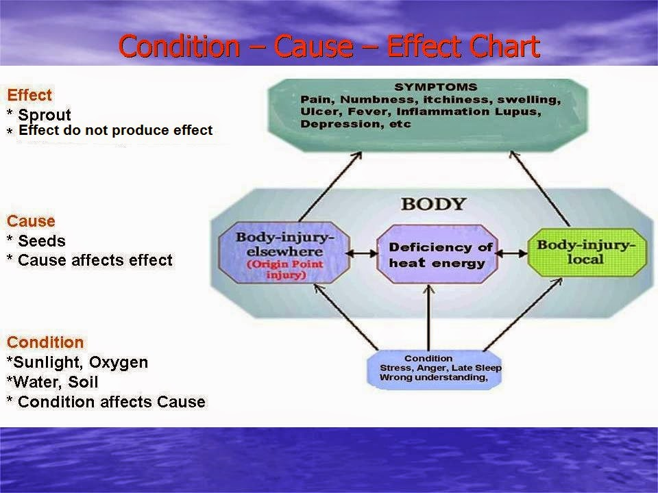 Healthcare wellness family concepts origin point therapy introduction understanding the application of origin point therapy ccuart Choice Image
