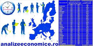 Cum arată topul productivității angajaților în UE?