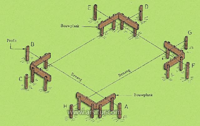 Pengertian Bouwplank, Alat dan Bahan, Cara Pemasangan