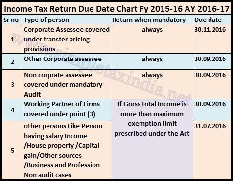 Due Date To File Income Tax Return Ay 2016 17 Fy 2015 16 Simple