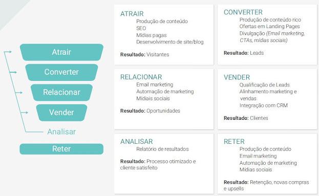 Processo do Funil de Compras no processo de Inbound Marketing