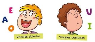 Tipos De Vocales
