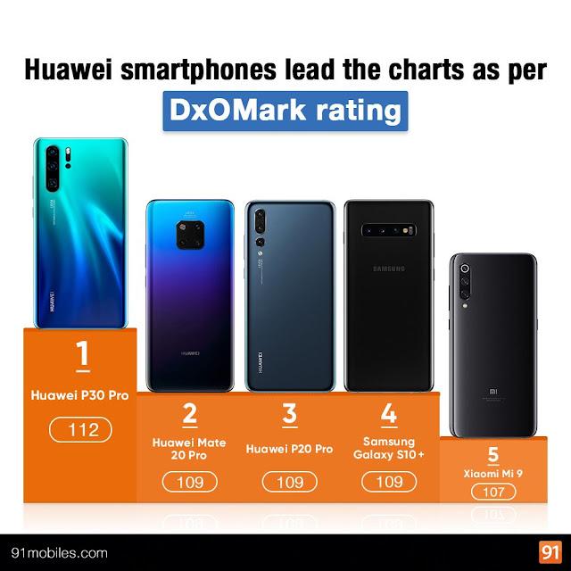 DxOMark Huawei P30
