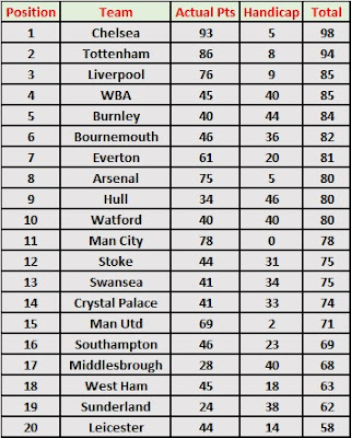 Premier League Season Handicap Table 2016-17
