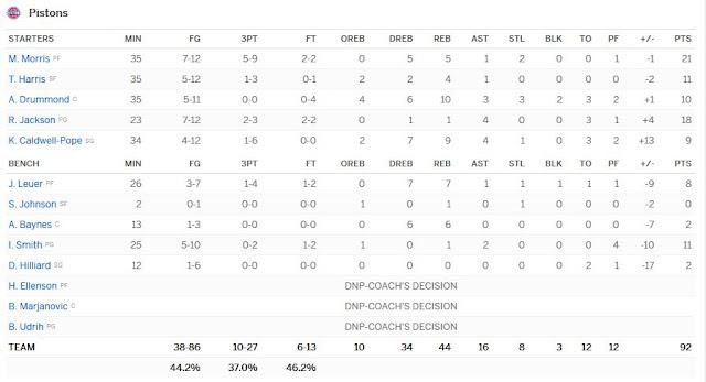 Boxscore Pistons-Magic | PistonsFr, actualité des Detroit Pistons en france