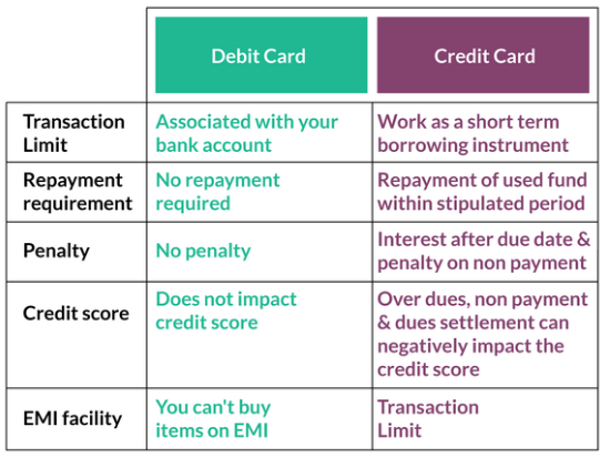 Difference between Debit Card and Credit Card - Bloggerstalent