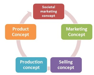 marketing-concept
