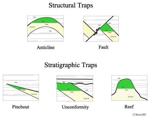 types of petroleum traps Structural traps,stratigraphic traps,fault trap,anticline traps