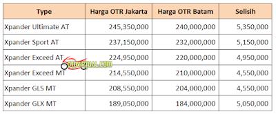 Harga Xpander Jakarta vs Batam