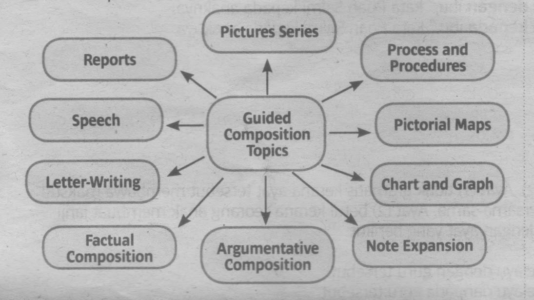 g uided composition topics