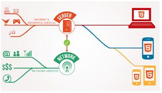 pengertian-network-as-a-service