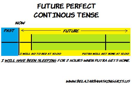 Penjelasan Future Perfect Continous dan Penjelasan Tenses yang Lainnya.