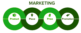 What Are The Four PS of Marketing and Why Are They Important