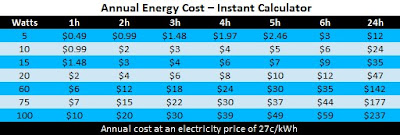 super easy energy cost calculator