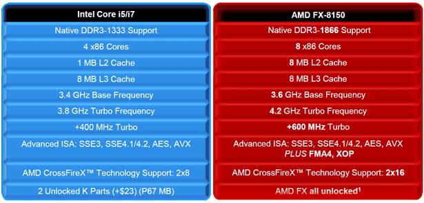 INTEL or AMD? - tekflek