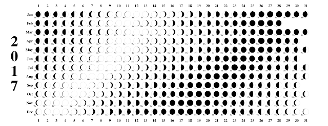 January 2017 Moon Phases Calendar