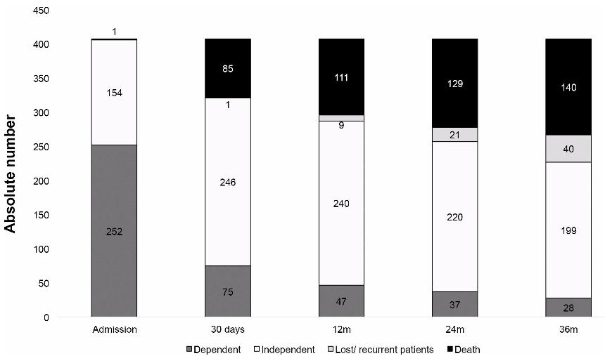 図:脳卒中後の要介助割合