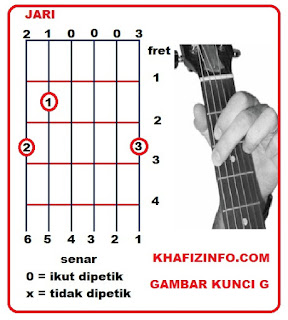 Belajar Kunci Dasar Chord Gitar dan Tips Bermain Gitar