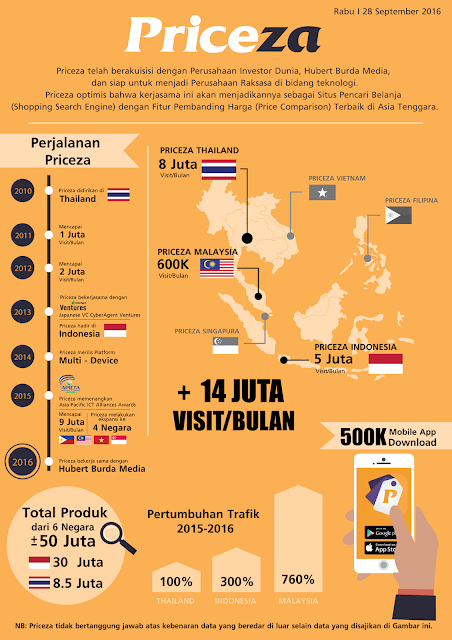 http://www.priceza.co.id/guide/Berita-and-Update-Terbaru/PRICEZA-Optimis-Siap-Merajai-Kawasan-Asia-Tenggara/419