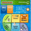 best Personal Finance Simulation Game