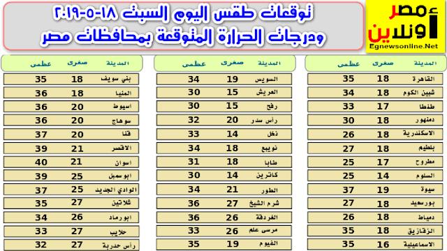 توقعات طقس اليوم السبت 18-5-2019 ودرجات الحرارة المتوقعة بمحافظات مصر