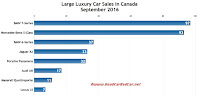 Canada large luxury car sales chart September 2016