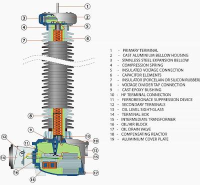 اختبارمحولات الجهد Voltage Transformer Test