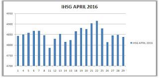IHSG April 2016